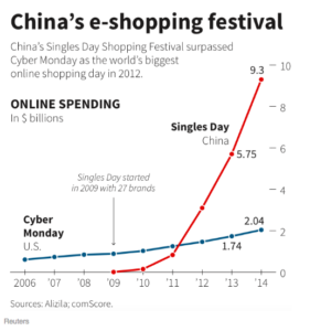 marcetable-guide-to-singles-day-1