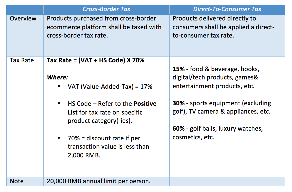 A Guide to China e-commerce Tax