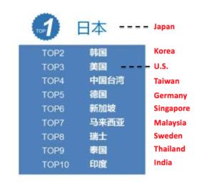 2016 China Medial Tourism Report Top Destination