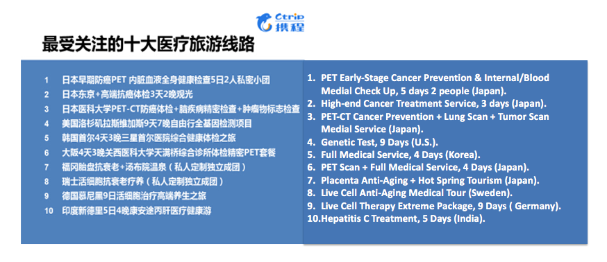 2016 Top 10 Medial Tourism Products China