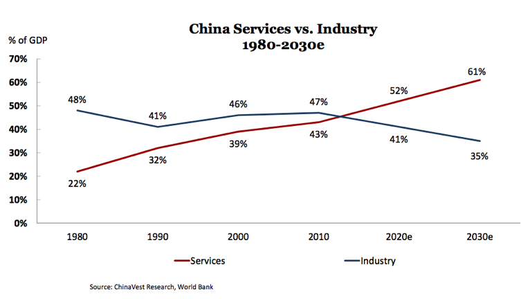 Marcetable shares the growth of China's service industry.
