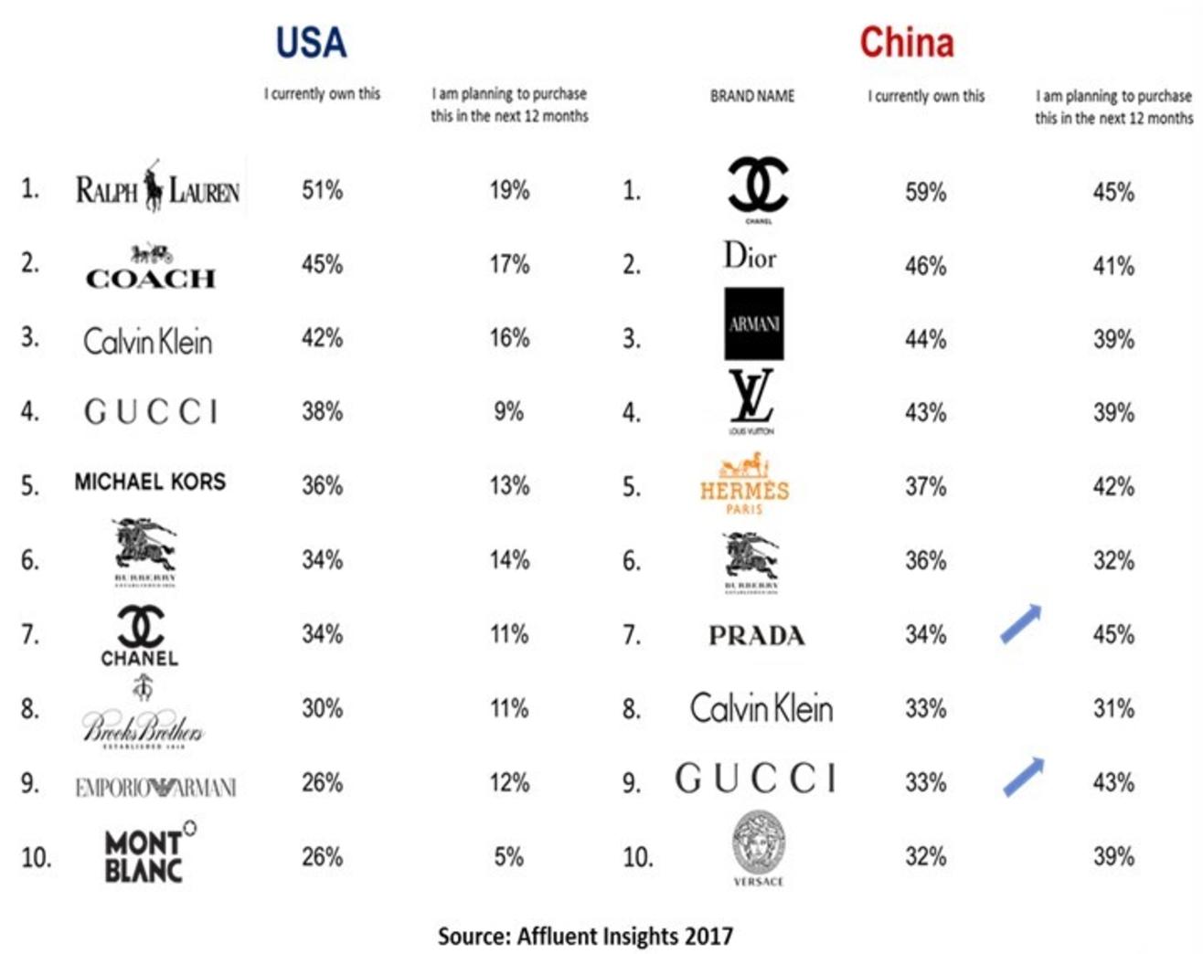 Comparing luxury brands in China vs. U.S.