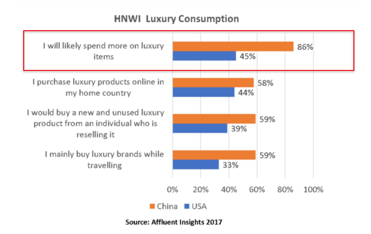 luxury brand shopping behavior in China Marcetable