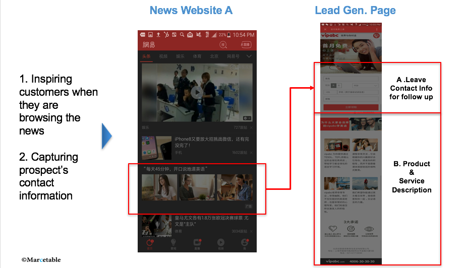 Marcetable lead generation for China