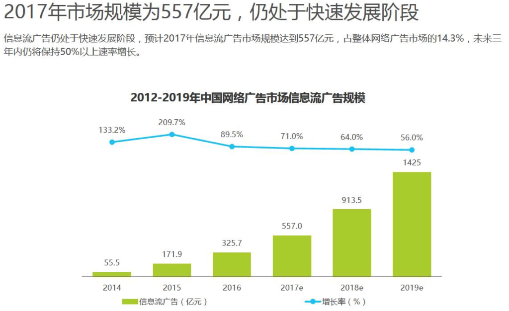 Marcetable China Native Ads Growth