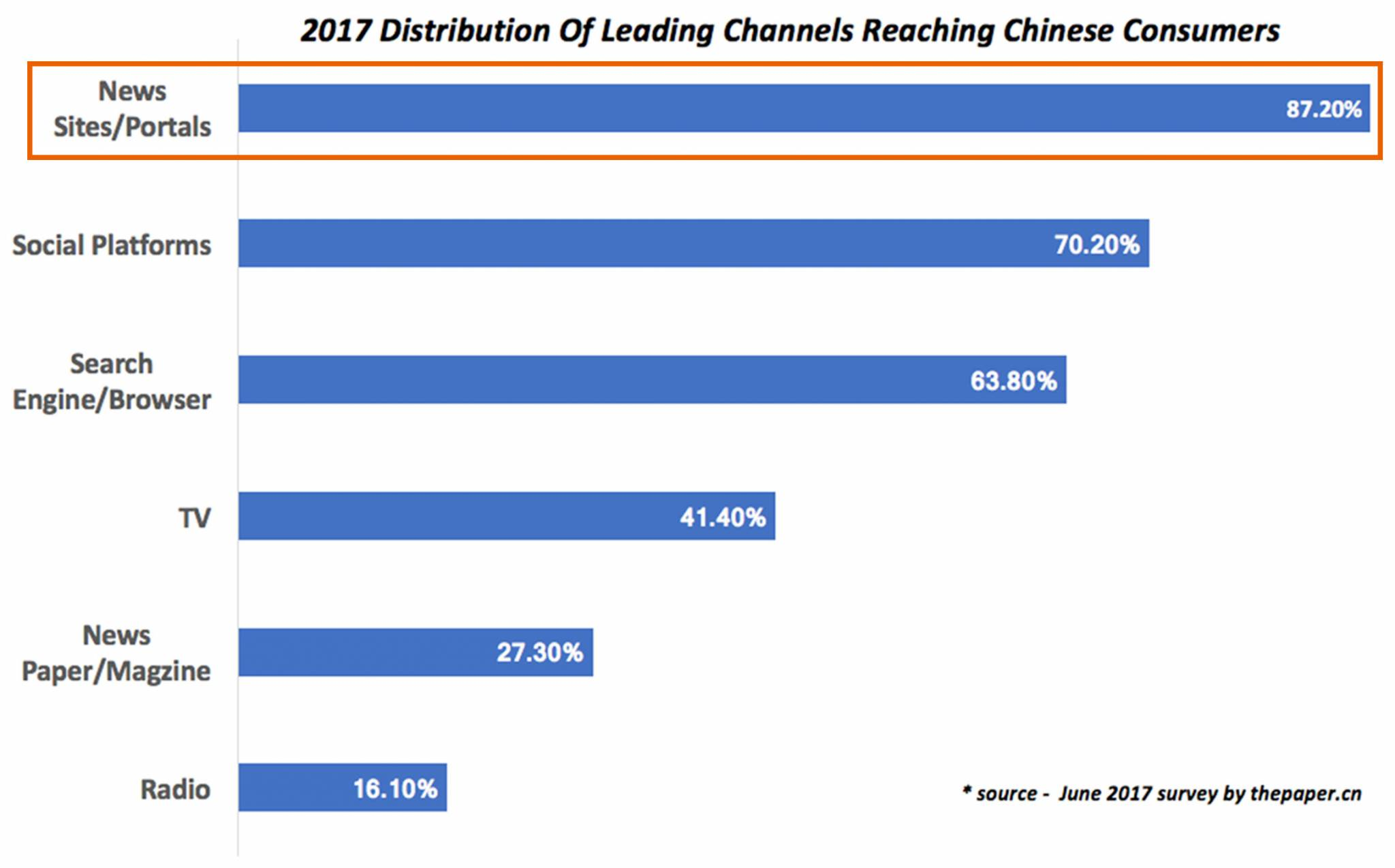 Chinese consumers discover new content via news sites. The best way to advertise in China.